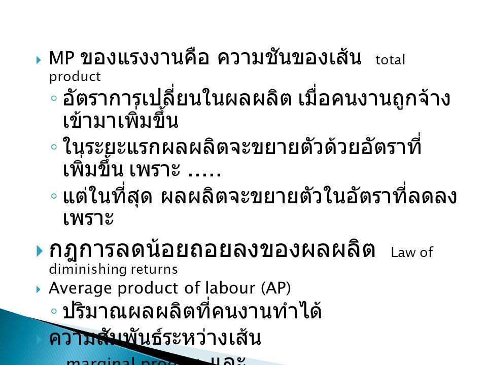  MP ของแรงงานคือ ความชันของเส้น total product ◦ อัตราการเปลี่ยนในผลผลิต เมื่อคนงานถูกจ้าง เข้ามาเพิ่มขึ้น ◦ ในระยะแรกผลผลิตจะขยายตัวด้วยอัตราที่ เพิ่