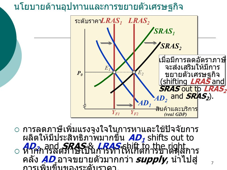 7 AD 1 นโยบายด้านอุปทานและการขยายตัวเศรษฐกิจ ระดับราคา LRAS 1 Y F2 Y F1 AD 2 สินค้าและบริการ (real GDP) เมื่อมีการลดอัตราภาษี จะส่งเสริมให้มีการ ขยายต