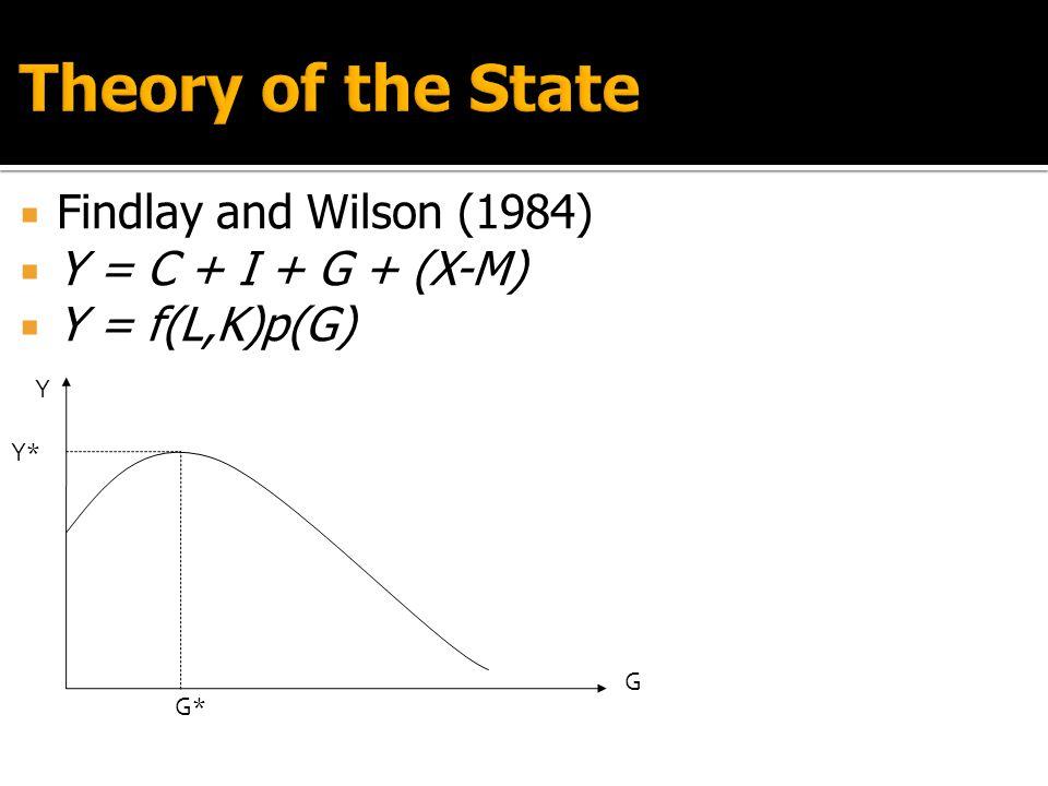 Findlay and Wilson (1984)  Y = C + I + G + (X-M)  Y = f(L,K)p(G) Y G G* Y*