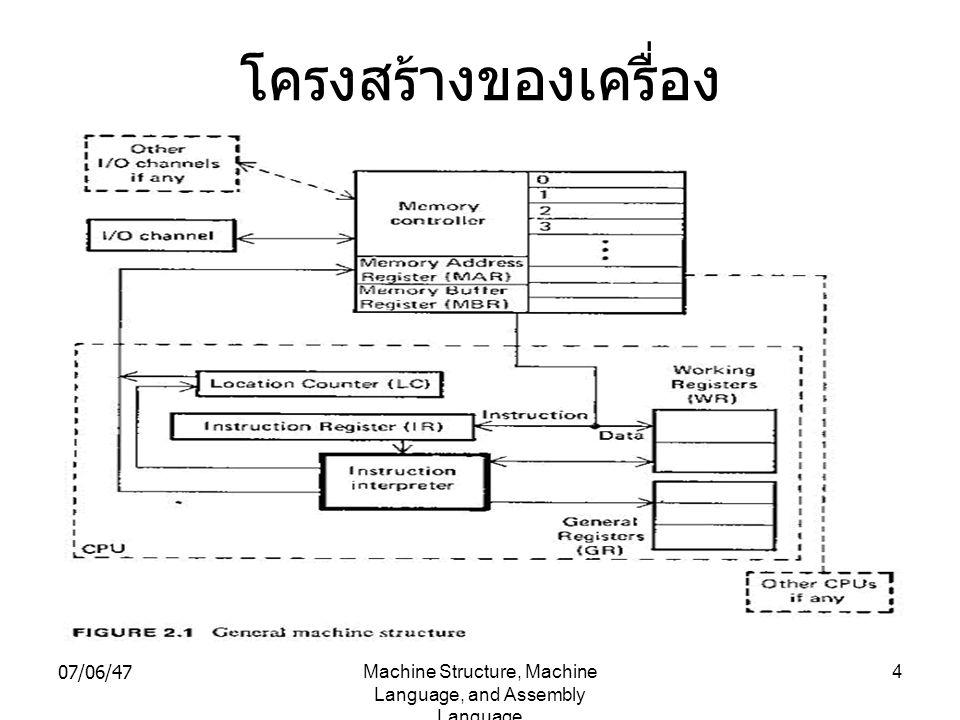 07/06/47Machine Structure, Machine Language, and Assembly Language 5 Instruction Format Operation Code Register Number Memory Location (Op)(Reg)(Address) ตัวอย่าง Instruction Format ของเครื่อง SC- 6251 ซึ่งมี 4 Registers Add2, 176