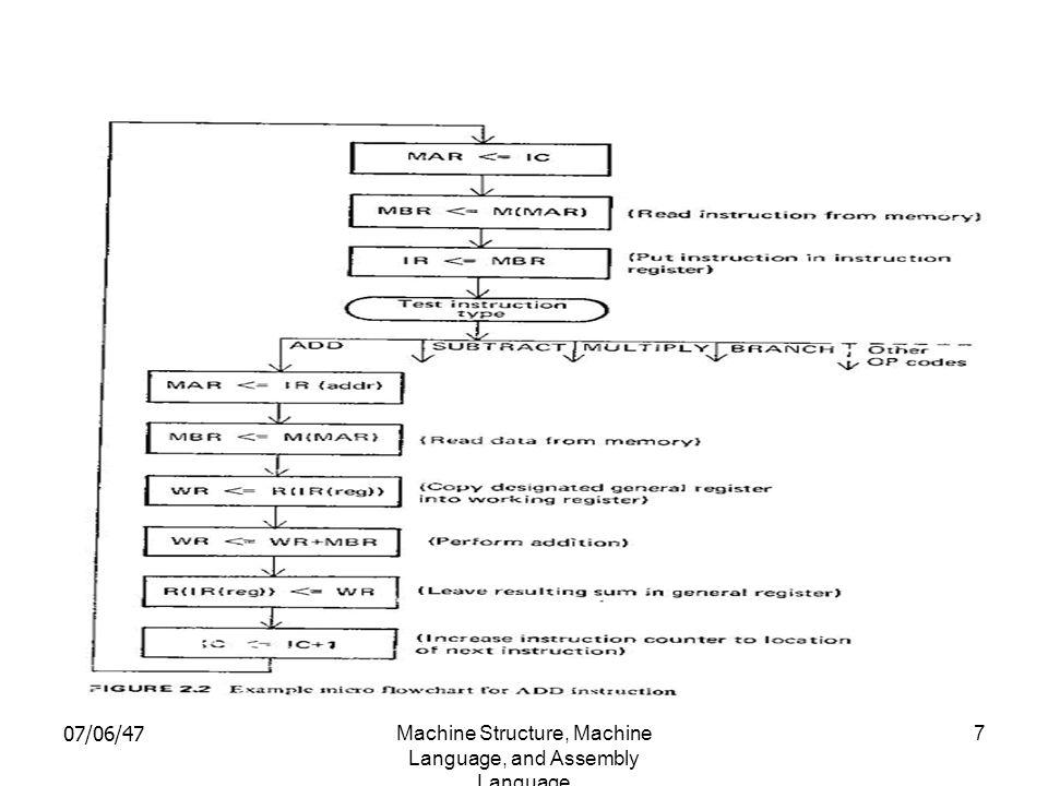 07/06/47Machine Structure, Machine Language, and Assembly Language 8 2.1.1 เมื่อเปลี่ยนไปใช้เครื่อง ใหม่ สิ่งที่เราจะต้องรู้เพื่อเป็นข้อมูลสำสำหรับเครื่อง ใหม่ ที่ใช้ CPU แตกต่างกันไป 1.