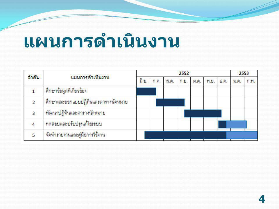 ผลการดำเนินงาน 5  ศึกษาโครงสร้างในการแปลงภาษาของ Zimbra  แปลข้อความจากภาษาอังกฤษให้เป็น ภาษาไทย  แปลงข้อความที่เป็นภาษาไทยให้อยู่ใน รูปแบบยูนิโค้ด (Unicode)  Zimbra ที่เป็นภาษาไทย  ทดลองใช้งานร่วมกับ Google Calendar