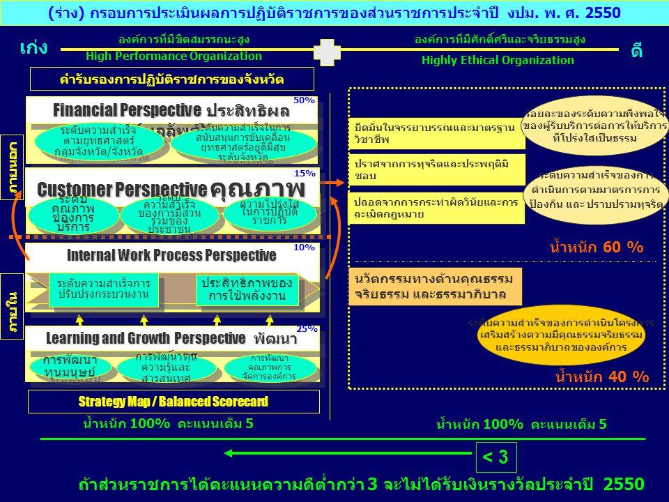Highly Ethical Organization ดี High Performance Organization เก่ง < 3 ยึดมั่นในจรรยาบรรณและมาตรฐาน วิชาชีพ ปราศจากการทุจริตและประพฤติมิ ชอบ ปลอดจากการกระทำผิดวินัยและการ ละเมิดกฎหมาย (ร่าง) กรอบการประเมินผลการปฏิบัติราชการของส่วนราชการประจำปี งปม.