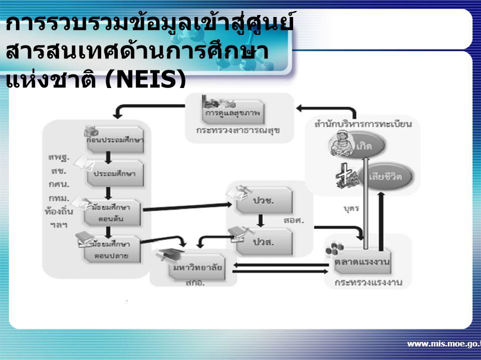 การรวบรวมข้อมูลเข้าสู่ศูนย์ สารสนเทศด้านการศึกษา แห่งชาติ (NEIS) www.mis.moe.go.th