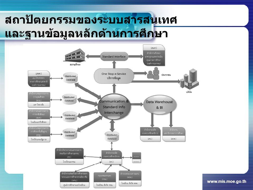สถาปัตยกรรมระบบ แบบศูนย์แลกเปลี่ยน ข้อมูลหลัก สถาปัตยกรรมระบบสารสนเทศและ ฐานข้อมูลแบบกระจายที่มีศูนย์แลกเปลี่ยน ข้อมูลหลัก (Clearing House) คือ มีการ กำหนดมาตรฐานข้อมูลกลางที่จะ แลกเปลี่ยนกันระหว่างหน่วยงานหลักโดย ให้แต่ละหน่วยงานหลักส่งข้อมูลหลักของ ตนมาจัดเก็บไว้ที่ศูนย์แลกเปลี่ยนข้อมูลนี้ และมีการฝากรหัสอ้างอิงข้อมูลที่สามารถ ใช้ในการอ้างอิงกลับไปยังระบบสารสนเทศ ฐานข้อมูลของตนเองได้ www.mis.moe.go.th