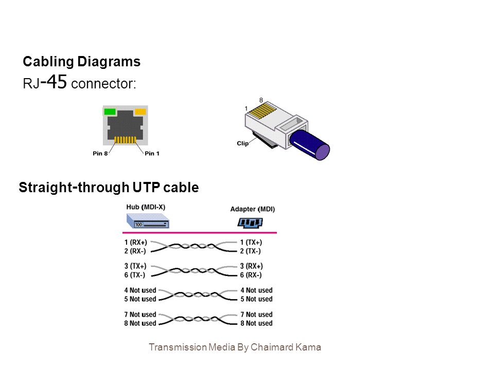 Cabling Diagrams RJ -45 connector: Straight-through UTP cable