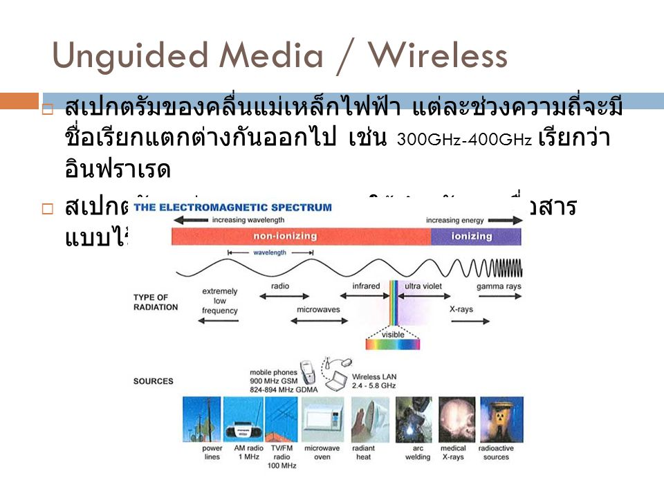 Unguided Media / Wireless Transmission Media By Chaimard Kama  สเปกตรัมของคลื่นแม่เหล็กไฟฟ้า แต่ละช่วงความถี่จะมี ชื่อเรียกแตกต่างกันออกไป เช่น 300GH