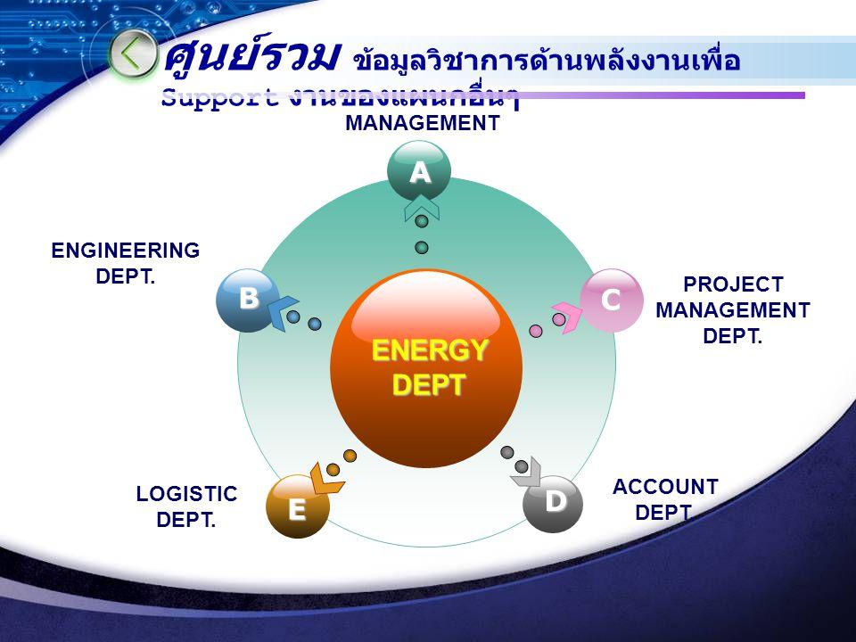 การพัฒนาทีมสู่ความสำเร็จ (Team Development) A การวางแผน ทีมงาน B การจัดโครงสร้างของ ทีมงาน D การควบคุมและติดตาม ผล C เลือกบุคลากรตรงกับ งาน C การ ประเ