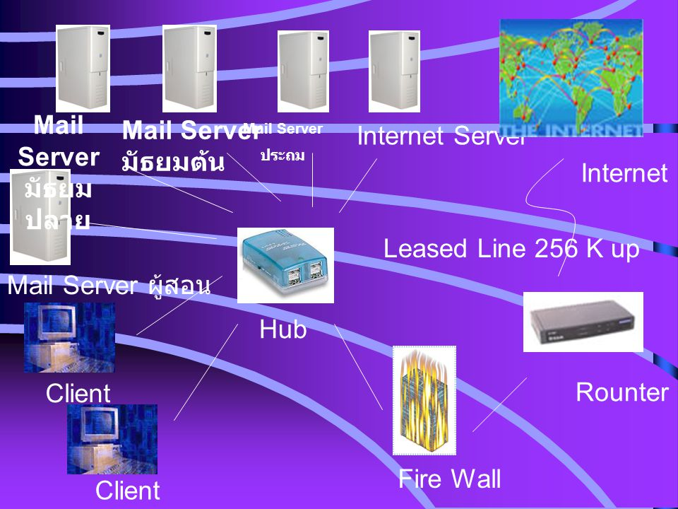 Leased Line 256 K up Mail Server มัธยมต้น Internet Server Mail Server ผู้สอน Client Internet Rounter Hub Mail Server ประถม Mail Server มัธยม ปลาย Fire