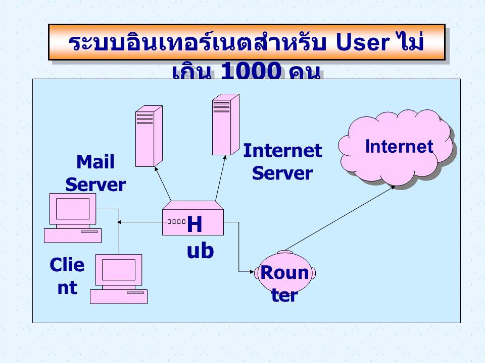 ระบบอินเทอร์เนตสำหรับ User ไม่ เกิน 1000 คน Mail Server Internet Server Clie nt H ub Internet Roun ter