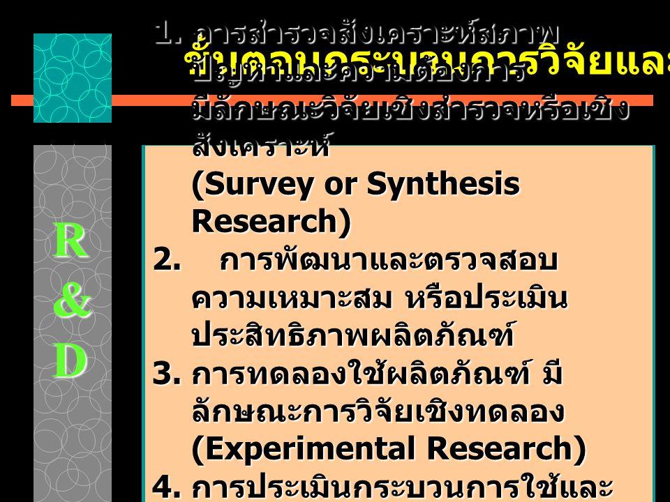 R&D ขั้นตอนกระบวนการวิจัยและพัฒนา 1. การสำรวจสังเคราะห์สภาพ ปัญหาและความต้องการ มีลักษณะวิจัยเชิงสำรวจหรือเชิง สังเคราะห์ (Survey or Synthesis Researc