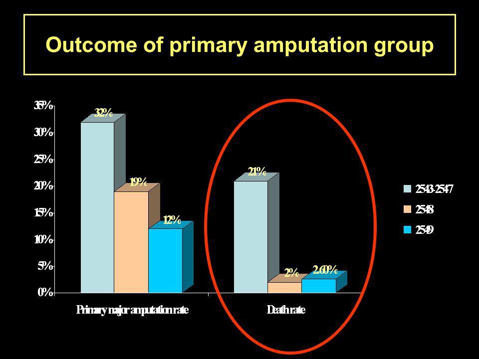ความ เสี่ยง วัตถุประส งค์ เครื่องชี้วัดเป้าหมาย ภาวะทุพล ภาพ เพื่อลด ภาวะทุ พลภาพ ในกลุ่ม ผู้ป่วยที่มี สภาพ ร่างกาย พร้อมใน การ ผ่าตัด ลด major amputatio n ภายหลัง revascula rization น้อยกว่า 10 % อัตราตายเพื่อลด อัตรา ตายใน กลุ่ม ผู้ป่วยที่มี สภาพ ร่างกาย พร้อมใน การ ผ่าตัด - ลดอัตราตาย ภายหลัง การ revascula rization - ลดอัตรา ตาย ภายหลัง การผ่าตัด primary major amputatio n น้อยกว่า 5 % น้อยกว่า 10 %