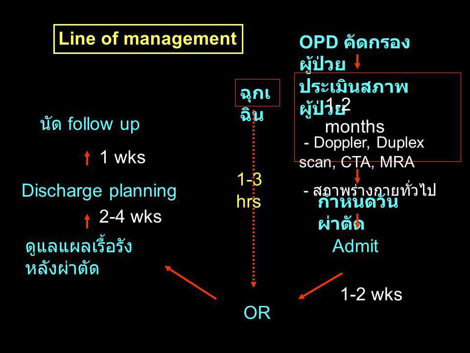OPD คัดกรอง ผู้ป่วย ประเมินสภาพ ผู้ป่วย - Doppler, Duplex scan, CTA, MRA - สภาพร่างกายทั่วไป กำหนดวัน ผ่าตัด Admit OR ดูแลแผลเรื้อรัง หลังผ่าตัด Discharge planning นัด follow up 1-2 months ฉุกเ ฉิน 1-2 wks 2-4 wks 1 wks 1-3 hrs Line of management