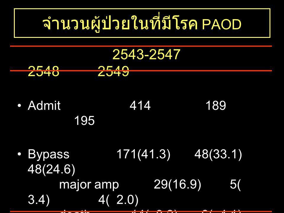 จำนวนผู้ป่วยในที่มีโรค PAOD 2543-2547 2548 2549 •Admit 414 189 195 •Bypass 171(41.3) 48(33.1) 48(24.6) major amp 29(16.9) 5( 3.4) 4( 2.0) death14( 8.2) 6( 4.1) 1( 0.5) •Primary major amp 103(31.6) 28(19.3) 24(12.3) death22(21.4) 3(2.0) 5(2.6)