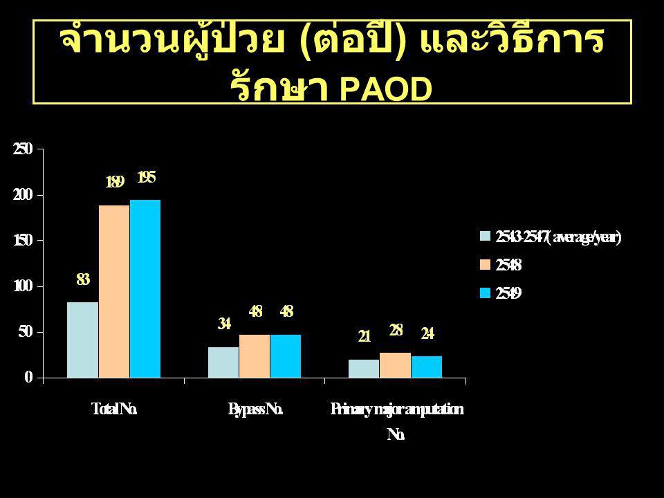 จำนวนผู้ป่วย ( ต่อปี ) และวิธีการ รักษา PAOD