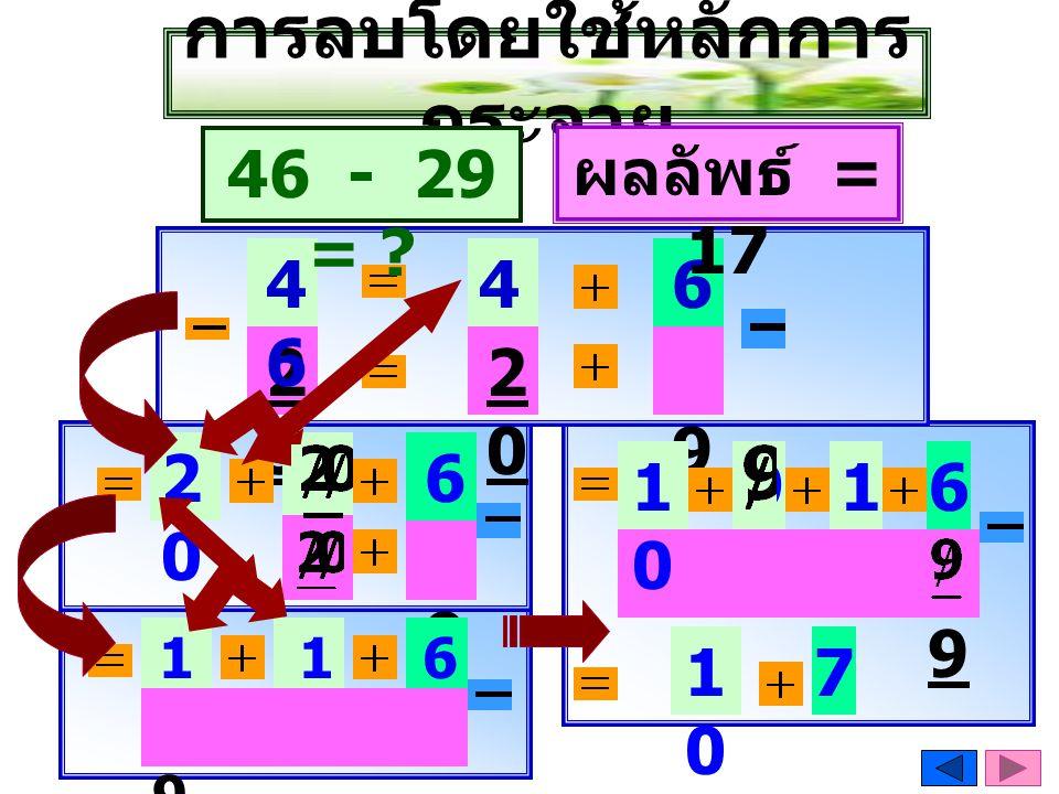การลบโดยใช้หลักการ กระจาย 2929 4646 4040 6 9 46 - 29 = ? 2020 2020 9 1010 ผลลัพธ์ = 17 6 1010 9 6 9 1010 7 2020 2020 9 1010 16