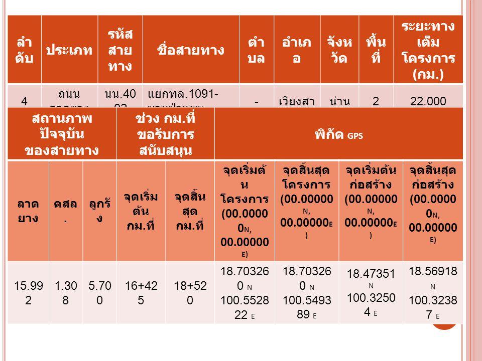 ลำ ดับ ประเภท รหัส สาย ทาง ชื่อสายทาง ตำ บล อำเภ อ จังห วัด พื้น ที่ ระยะทาง เต็ม โครงการ ( กม.) 4 ถนน ลาดยาง นน.40 02 แยกทล.1091- บานป่าแพะ - เวียงสาน่าน 222.000 สถานภาพ ปัจจุบัน ของสายทาง ช่วง กม.
