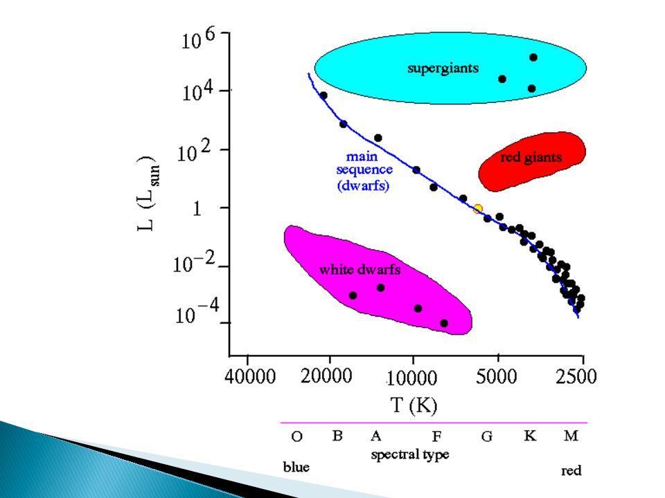 ClassTemperatureSample star O33,000 K or moreZeta Ophiuchi B10,500–30,000 KRigel A7,500–10,000 KAltair F6,000–7,200 KProcyon A G5,500–6,000 KSun K4,000–5,250 KEpsilon Indi M2,600–3,850 KProxima Centauri