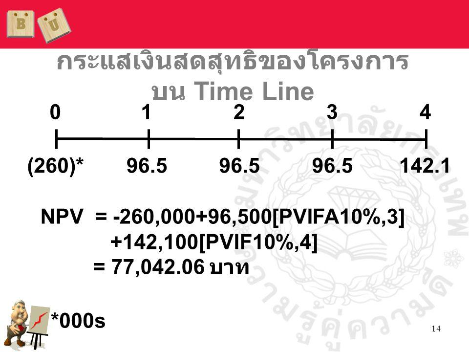 14 กระแสเงินสดสุทธิของโครงการ บน Time Line NPV = -260,000+96,500[PVIFA10%,3] +142,100[PVIF10%,4] = 77,042.06 บาท *000s 01234 (260)*96.5 142.1