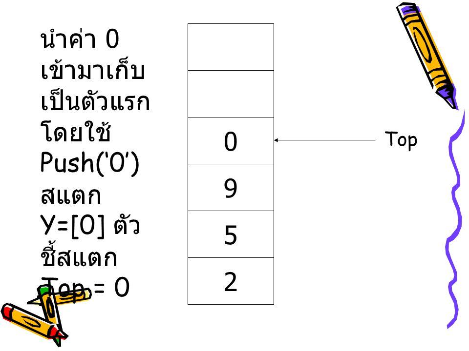 10+5-(8/2)*3 1058 ผลลัพธ์ + - ( Stack