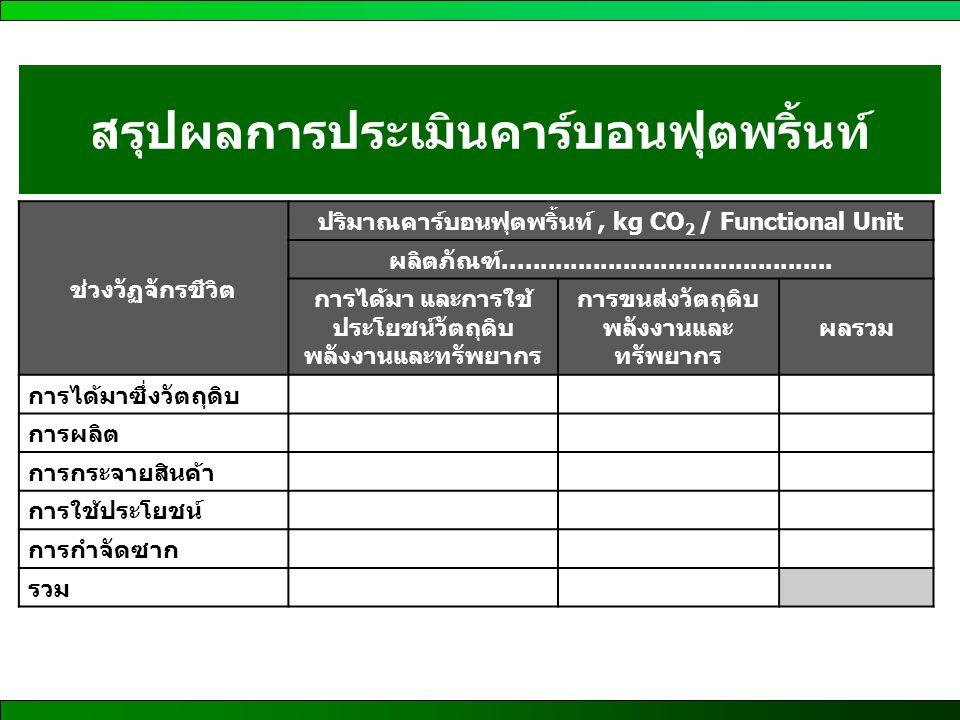 สรุปผลการประเมินคาร์บอนฟุตพริ้นท์ ช่วงวัฏจักรชีวิต ปริมาณคาร์บอนฟุตพริ้นท์, kg CO 2 / Functional Unit ผลิตภัณฑ์.......................................