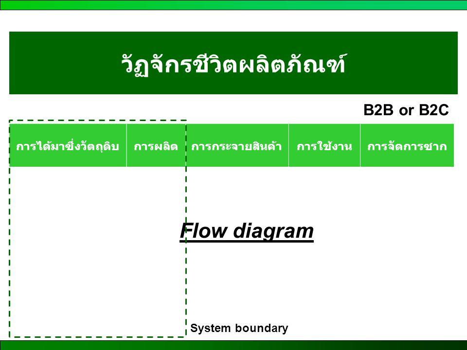 วัฏจักรชีวิตผลิตภัณฑ์ การได้มาซึ่งวัตถุดิบการผลิตการกระจายสินค้าการใช้งานการจัดการซาก B2B or B2C Flow diagram System boundary
