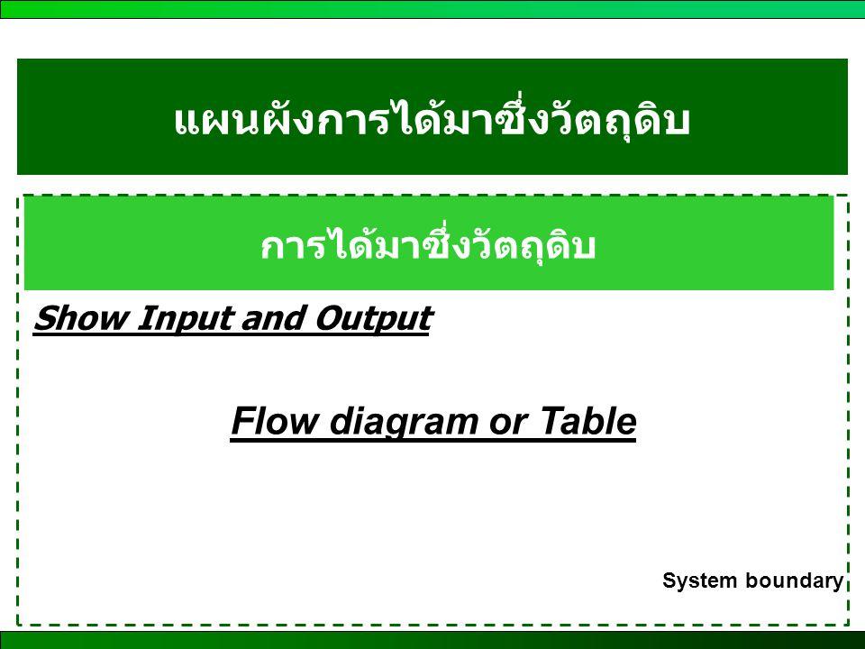 แผนผังการได้มาซึ่งวัตถุดิบ การได้มาซึ่งวัตถุดิบ Show Input and Output Flow diagram or Table System boundary