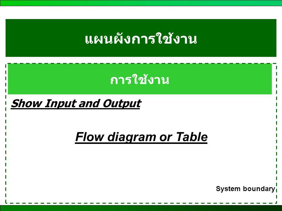 แผนผังการใช้งาน การใช้งาน Show Input and Output Flow diagram or Table System boundary