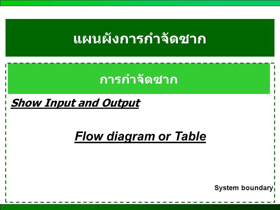 แผนผังการกำจัดซาก การกำจัดซาก Show Input and Output Flow diagram or Table System boundary