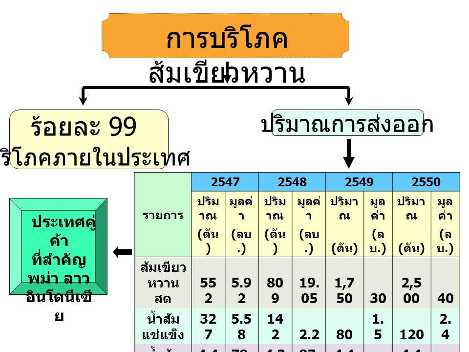 ร้อยละ 99 บริโภคภายในประเทศ ปริมาณการส่งออก การบริโภค ส้มเขียวหวาน ประเทศคู่ ค้า ที่สำคัญ พม่า ลาว อินโดนีเซี ย รายการ 2547254825492550 ปริม าณ มูลค่