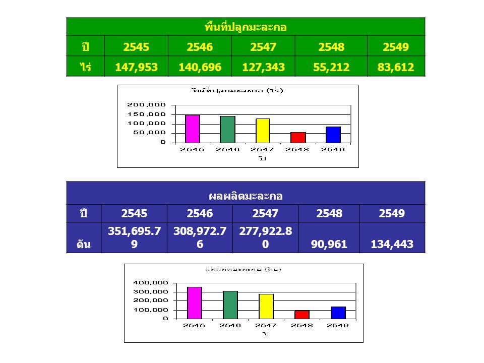 สัดส่วนพื้นที่ปลูกมะละกอจำแนกเป็นรายภาค ( ร้อยละ ) ภาค 25452546254725482549 N121015913 C32311 E141821644 W1419182611 NE4438282915 S13 152916