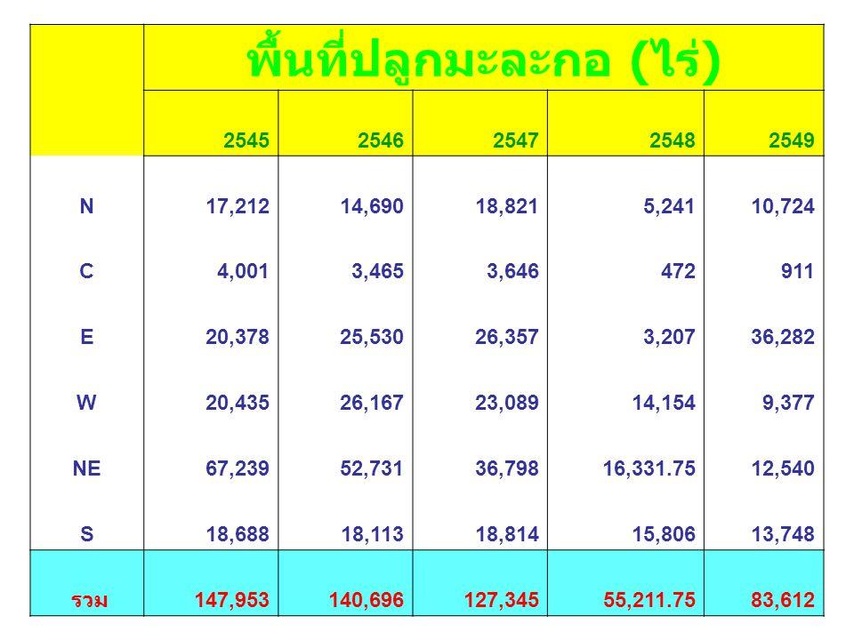 ปริมาณการส่งออกมะละกอ ( ตัน ) ปีสด บรรจุภาชนะ อัดลม 25452,6812,642 25462,1232,955 25472,4173,076 25481,7473,542 25491,6002,348 มูลค่าการส่งออกมะละกอ ( ล้านบาท ) ปีสด บรรจุภาชนะอัด ลม 254540.0083.00 254634.9095.80 254724.30113.30 254818.10129.90 254919.4076.10