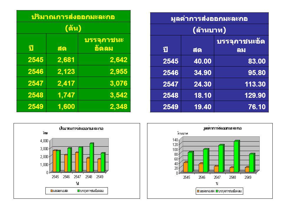 ปริมาณการส่งออกมะละกอ ( ตัน ) ปีสด บรรจุภาชนะ อัดลม 25452,6812,642 25462,1232,955 25472,4173,076 25481,7473,542 25491,6002,348 มูลค่าการส่งออกมะละกอ (