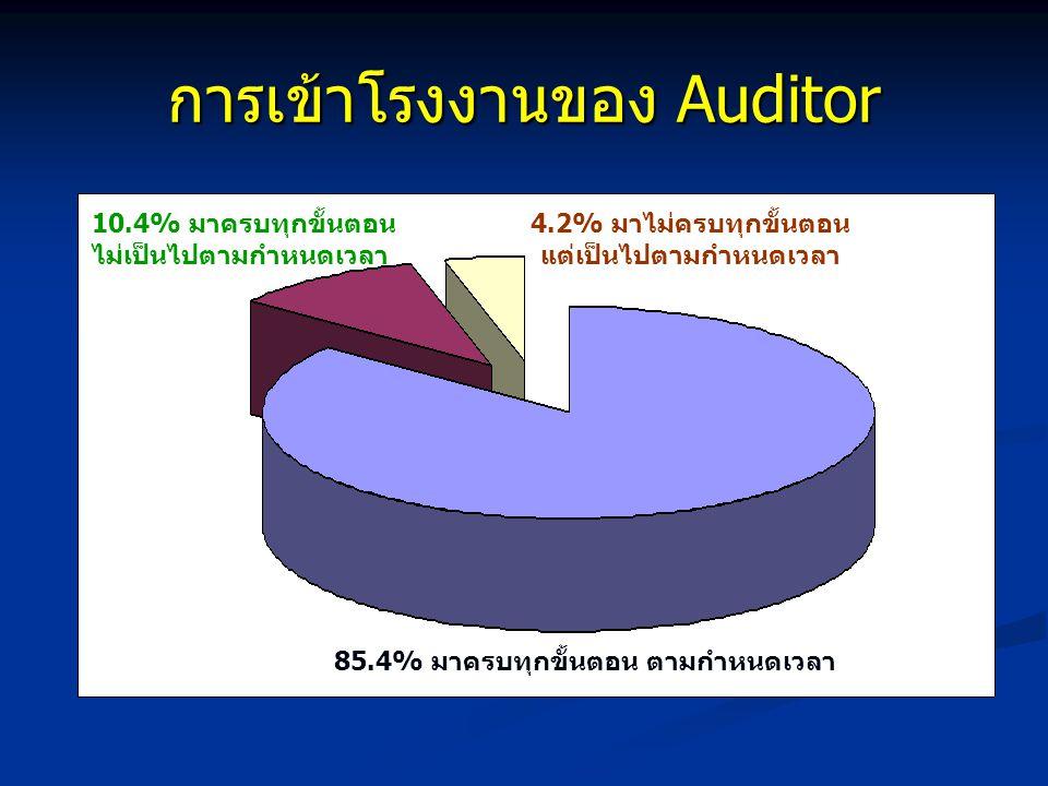 การเข้าโรงงานของ Auditor 85.4% มาครบทุกขั้นตอน ตามกำหนดเวลา 10.4% มาครบทุกขั้นตอน ไม่เป็นไปตามกำหนดเวลา 4.2% มาไม่ครบทุกขั้นตอน แต่เป็นไปตามกำหนดเวลา