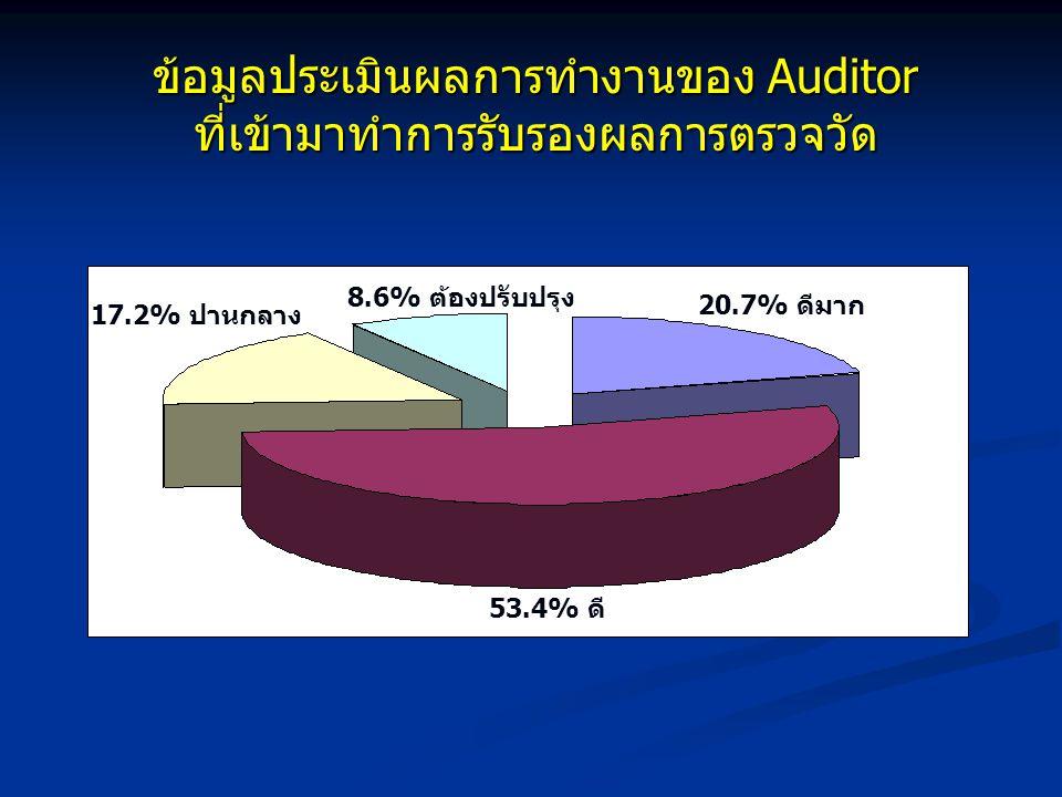 ข้อมูลประเมินผลการทำงานของ Auditor ที่เข้ามาทำการรับรองผลการตรวจวัด 53.4% ดี 20.7% ดีมาก 17.2% ปานกลาง 8.6% ต้องปรับปรุง