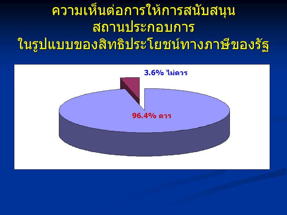 ความเห็นต่อการให้การสนับสนุน สถานประกอบการ ในรูปแบบของสิทธิประโยชน์ทางภาษีของรัฐ 96.4% ควร 3.6% ไม่ควร