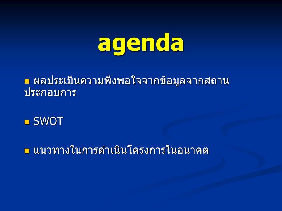 agenda  ผลประเมินความพึงพอใจจากข้อมูลจากสถาน ประกอบการ  SWOT  แนวทางในการดำเนินโครงการในอนาคต