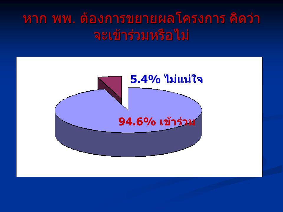 หาก พพ. ต้องการขยายผลโครงการ คิดว่า จะเข้าร่วมหรือไม่ 94.6% เข้าร่วม 5.4% ไม่แน่ใจ