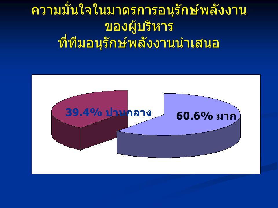 ความมั่นใจในมาตรการอนุรักษ์พลังงาน ของผู้บริหาร ที่ทีมอนุรักษ์พลังงานนำเสนอ 60.6% มาก 39.4% ปานกลาง