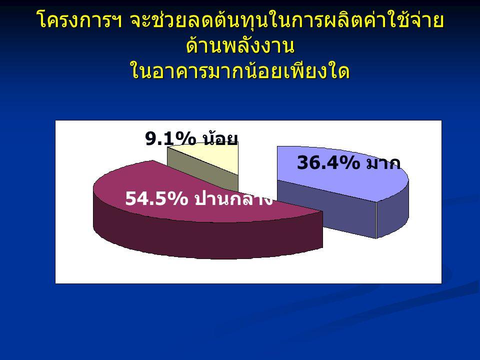 โครงการฯ จะช่วยลดต้นทุนในการผลิตค่าใช้จ่าย ด้านพลังงาน ในอาคารมากน้อยเพียงใด 54.5% ปานกลาง 9.1% น้อย 36.4% มาก