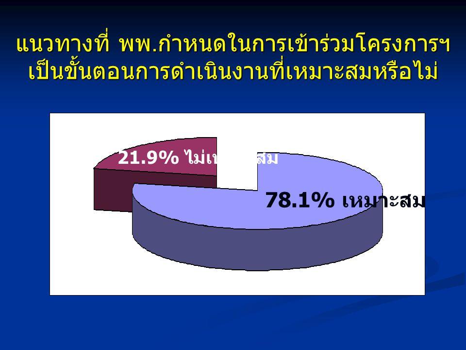 แนวทางที่ พพ.กำหนดในการเข้าร่วมโครงการฯ เป็นขั้นตอนการดำเนินงานที่เหมาะสมหรือไม่ 78.1% เหมาะสม 21.9% ไม่เหมาะสม
