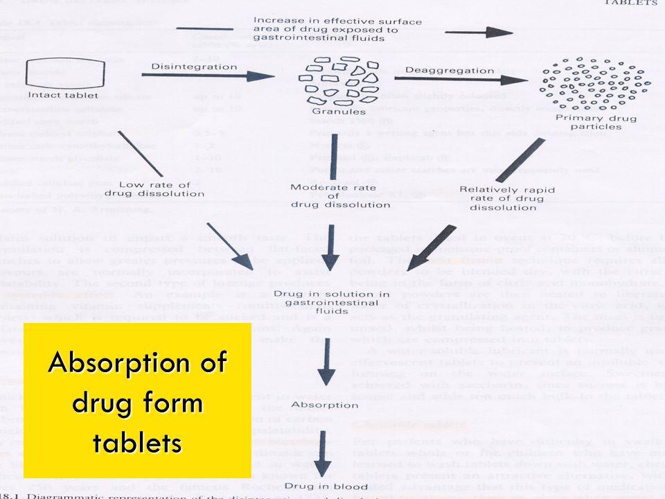 Absorption of drug form tablets