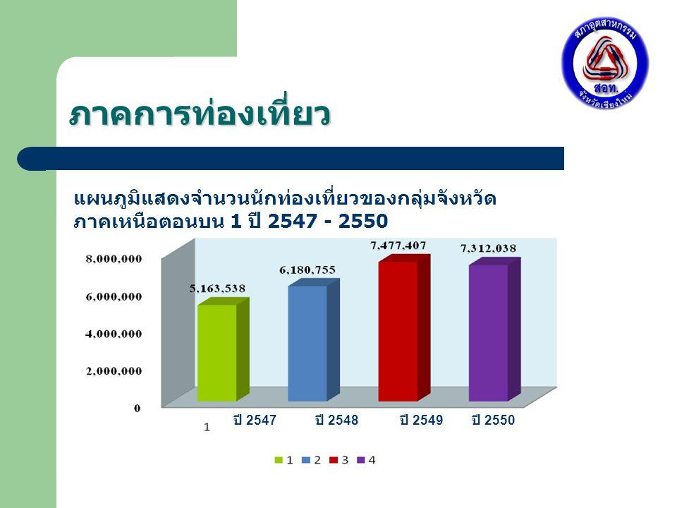 ภาคการท่องเที่ยว ปี 2547 ปี 2548 ปี 2549 ปี 2550 แผนภูมิแสดงจำนวนนักท่องเที่ยวของกลุ่มจังหวัด ภาคเหนือตอนบน 1 ปี 2547 - 2550