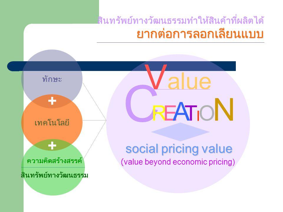 ทักษะ เทคโนโลยี V alue C RE A T I O N social pricing value (value beyond economic pricing) ยากต่อการลอกเลียนแบบ สินทรัพย์ทางวัฒนธรรมทำให้สินค้าที่ผลิตได้ ยากต่อการลอกเลียนแบบ + + ความคิดสร้างสรรค์ สินทรัพย์ทางวัฒนธรรม