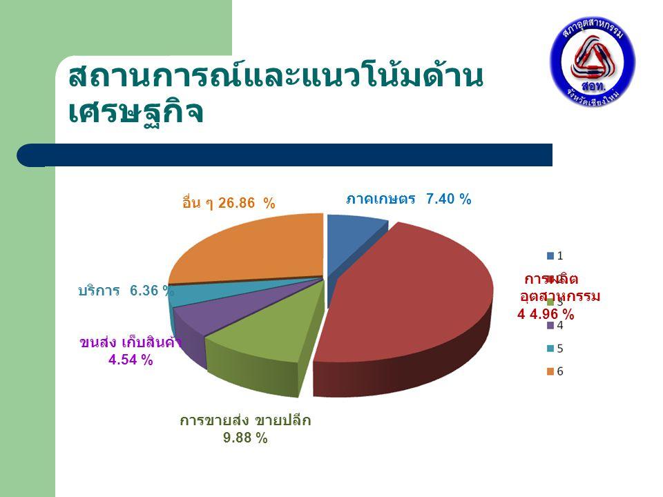 สถานการณ์และแนวโน้มด้าน เศรษฐกิจ อื่น ๆ 26.86 % บริการ 6.36 % ขนส่ง เก็บสินค้า 4.54 % การขายส่ง ขายปลีก 9.88 % การผลิต อุตสาหกรรม 4 4.96 % ภาคเกษตร 7.40 %