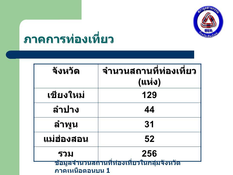 ภาคการท่องเที่ยว จังหวัด จำนวนสถานที่ท่องเที่ยว ( แห่ง ) เชียงใหม่ 129 ลำปาง 44 ลำพูน 31 แม่ฮ่องสอน 52 รวม 256 ข้อมูลจำนวนสถานที่ท่องเที่ยวในกลุ่มจังหวัด ภาคเหนือตอนบน 1