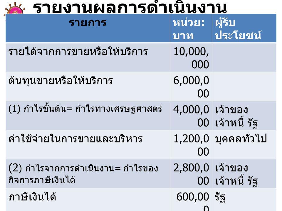 รายการหน่วย : บาท ผู้รับ ประโยชน์ รายได้จากการขายหรือให้บริการ 10,000, 000 ต้นทุนขายหรือให้บริการ 6,000,0 00 (1) กำไรขั้นต้น = กำไรทางเศรษฐศาสตร์ 4,000,0 00 เจ้าของ เจ้าหนี้ รัฐ ค่าใช้จ่ายในการขายและบริหาร 1,200,0 00 บุคคลทั่วไป (2 ) กำไรจากการดำเนินงาน = กำไรของ กิจการภาษีเงินได้ 2,800,0 00 เจ้าของ เจ้าหนี้ รัฐ ภาษีเงินได้ 600,00 0 รัฐ (3) กำไรก่อนดอกเบี้ยจ่าย แต่หลังภาษี เงินได้ = กำไรของผู้ลงทุน 2,200,0 00 เจ้าของ เจ้าหนี้ ดอกเบี้ยจ่าย 800,00 0 เจ้าหนี้ (4) กำไรสุทธิ = กำไรของผู้ถือหุ้น 1,400,0 00 เจ้าของ เงินปันผลจ่ายของหุ้นบุริมสิทธิ 900,00 0 ผู้ถือหุ้น บุริมสิทธิ (5) กำไรของผู้ถือหุ้นสามัญ 500,00 0 ผู้ถือหุ้น สามัญ