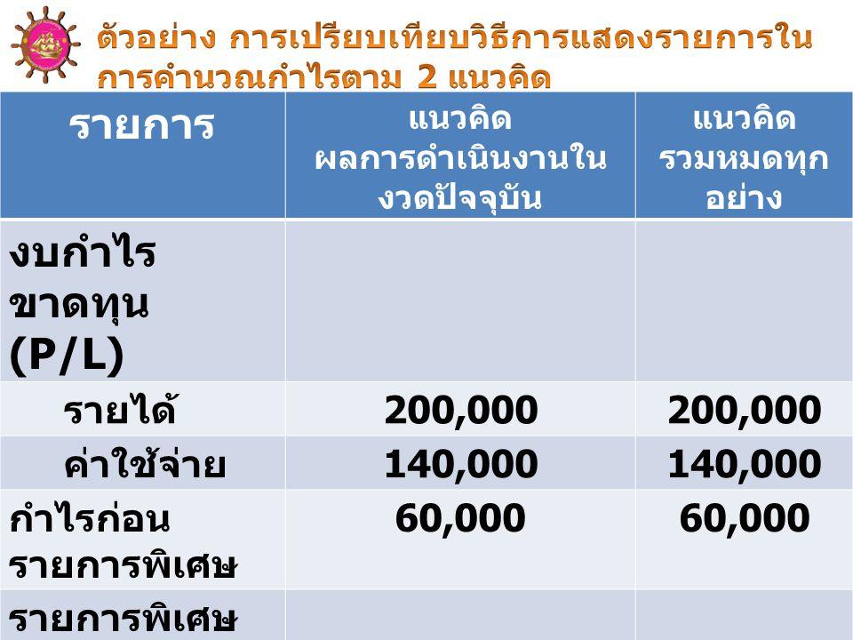 รายการ แนวคิด ผลการดำเนินงานใน งวดปัจจุบัน แนวคิด รวมหมดทุก อย่าง งบกำไร ขาดทุน (P/L) รายได้ 200,000 ค่าใช้จ่าย 140,000 กำไรก่อน รายการพิเศษ 60,000 รายการพิเศษ ขาดทุนจากการ เวนคืนที่ดิน -20,000 ( สุทธิจาก ภาษีเงินได้ ) กำไรสุทธิ 60,00040,000
