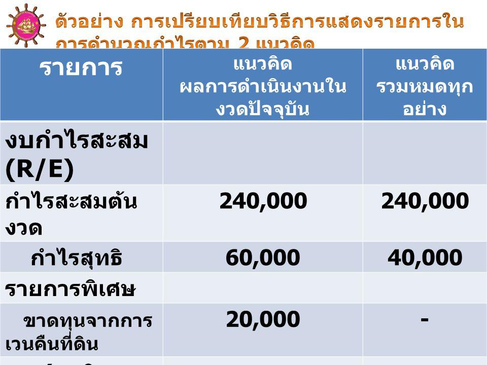 CRRU รายการ แนวคิด ผลการดำเนินงานใน งวดปัจจุบัน แนวคิด รวมหมดทุก อย่าง งบกำไรสะสม (R/E) กำไรสะสมต้น งวด 240,000 กำไรสุทธิ 60,00040,000 รายการพิเศษ ขาดทุนจากการ เวนคืนที่ดิน 20,000- ( สุทธิจาก ภาษีเงินได้ ) กำไรสะสม ปลายงวด 280,000