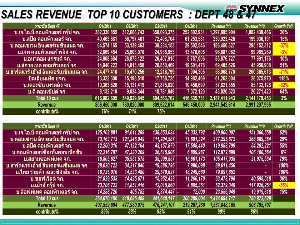 SALES REVENUE TOP 10 CUSTOMERS : DEPT 48 & 47 12